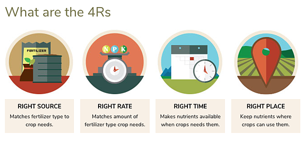 four Rs of nutrient stewardship