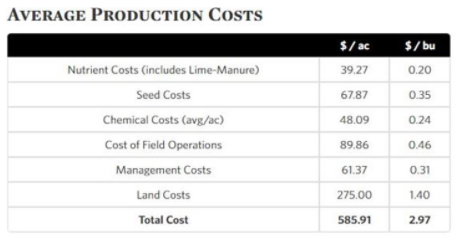 Average production costs per acre or per bushel