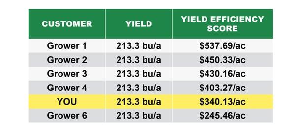 How do you rank in profits as a farmer