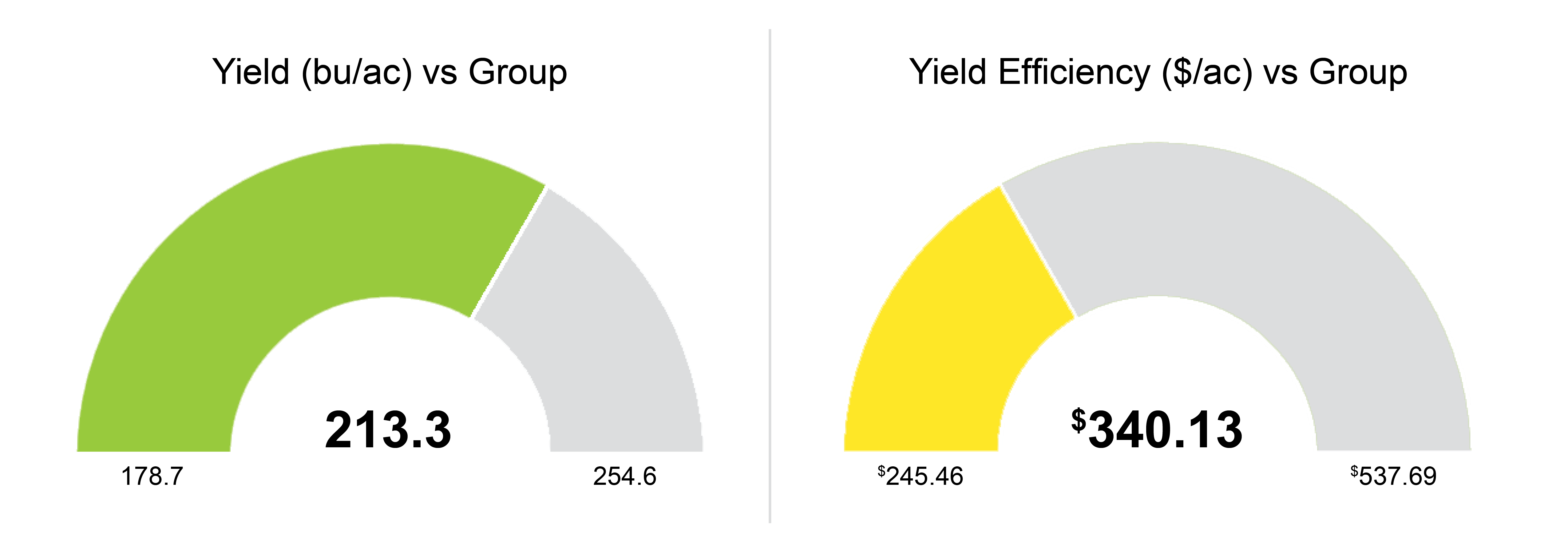 Yield Efficiency Score