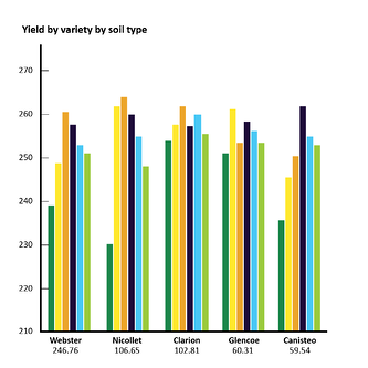 Yield by Variety by Soil type-01