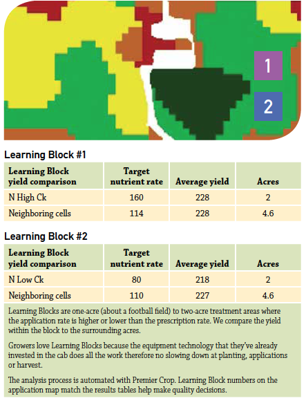 does variable rate pay use learning blocks to find out