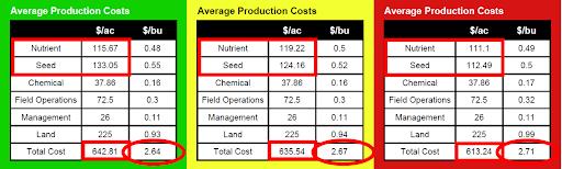 corn cost per bushel by management zones