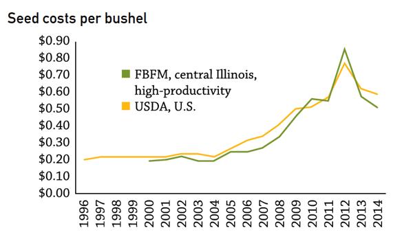 hybrid selection cost per bushel