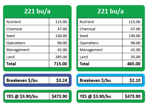 yield efficiency vs breakeven cost per bushel