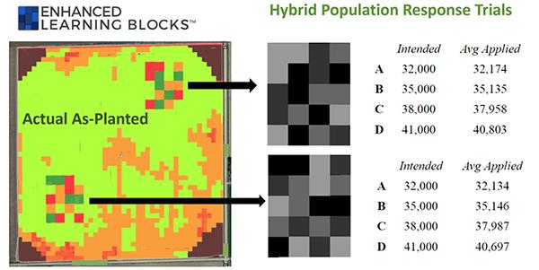 premier crop grower seed trials hybrid population