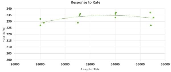 premier crop hybrid a population response