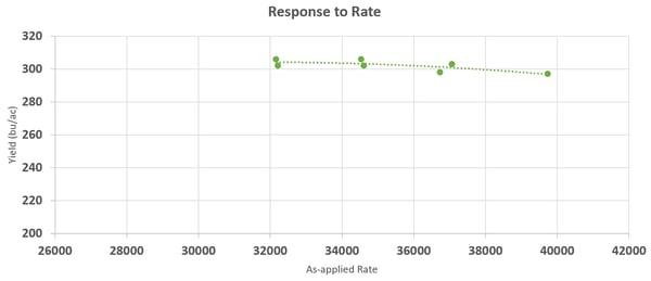 premier crop hybrid b population response