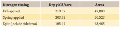 yield limiting nitrogen applications