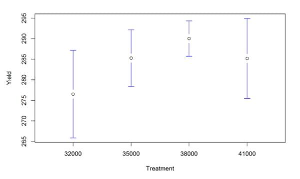 premier crop scientific data whisker chart