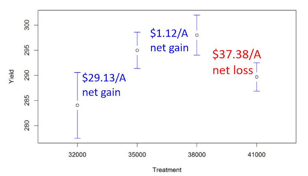 premier crop whisker chart seeding rate net gain