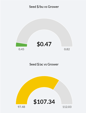 seedcostsperacre
