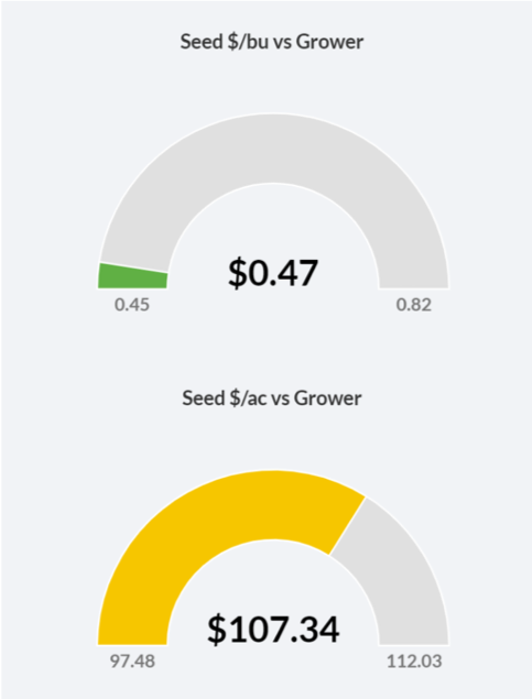 seed yield efficiency