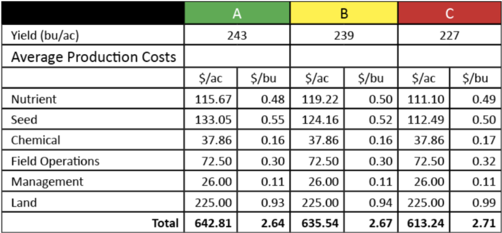 average production costs