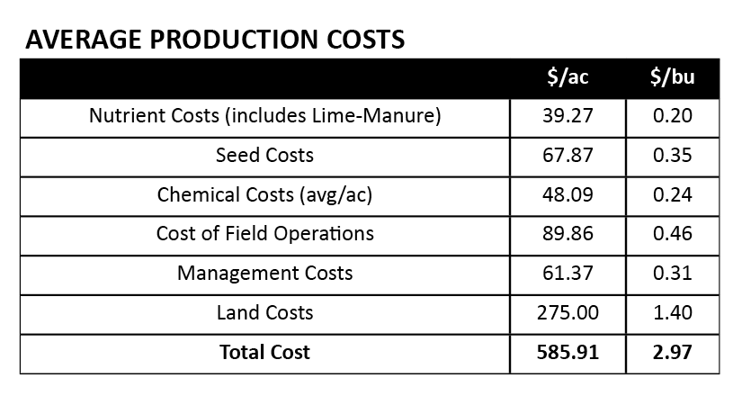 premiercrop_averageproductioncosts2018