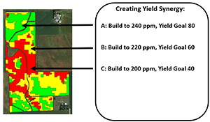 create yield profit with management zones