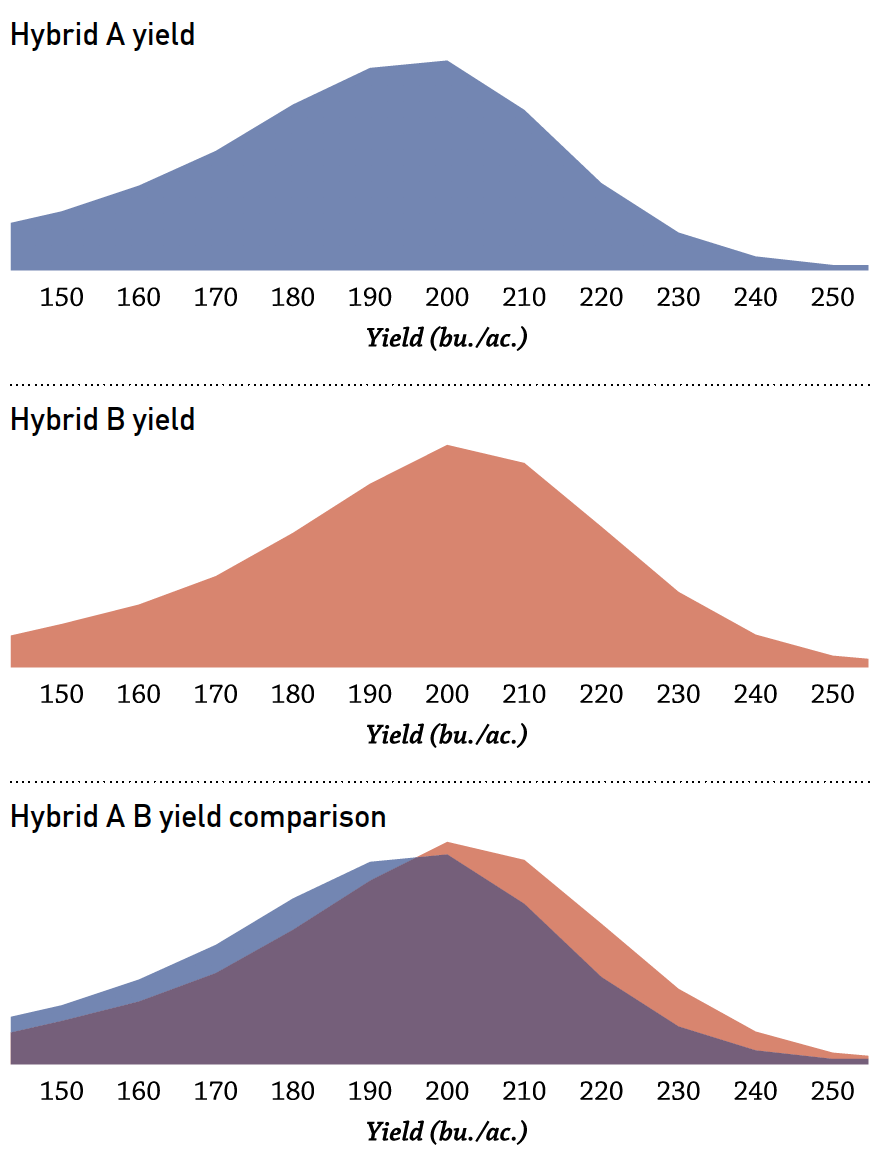premiercropblog_yieldperformancebyhybridperformance